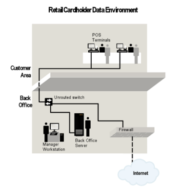 PCI Wireless